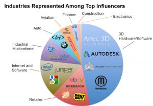 3Dプリンターのオンライン市場
