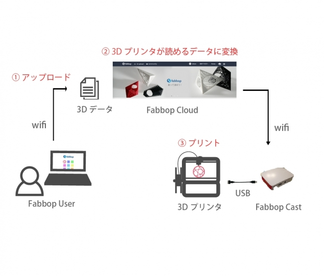 3Dプリンタオープンクラウドプラットフォーム「Fabbop(ファボップ)」