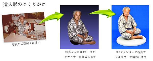 ロイスエンタテインメント 遺人形